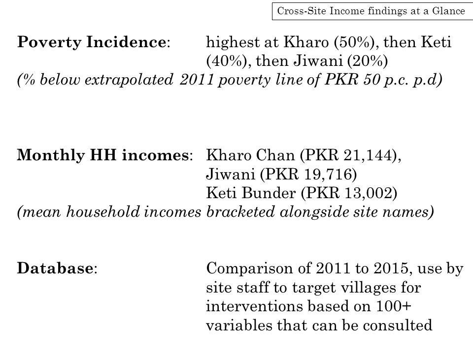 Cross-Site Income findings at a Glance Poverty Incidence :highest at Kharo (50%), then Keti (40%), then Jiwani (20%) (% below extrapolated 2011 povert