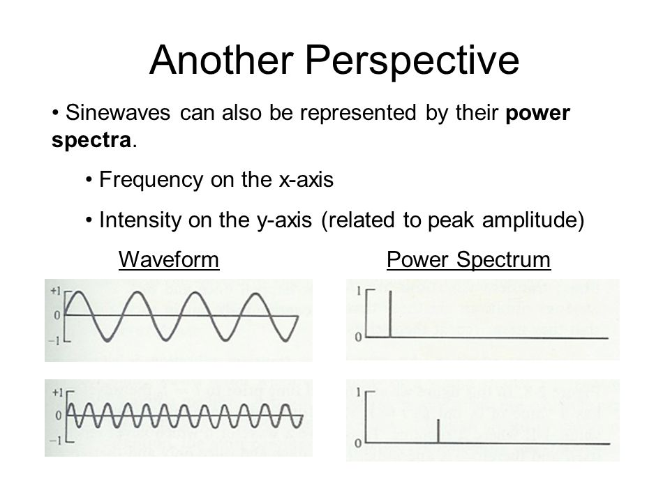 Complex Wave Example Take waveform 1: high amplitude low frequency Add waveform 2: low amplitude high frequency The sum is this complex waveform: + =
