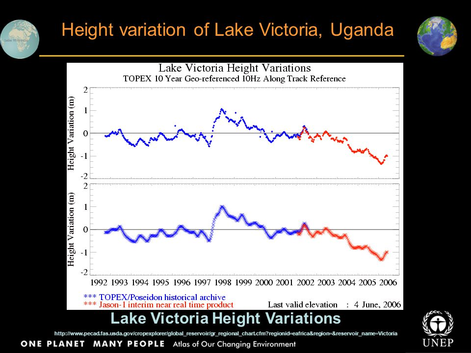 Title Body text Height variation of Lake Victoria, Uganda Lake Victoria Height Variations http://www.pecad.fas.usda.gov/cropexplorer/global_reservoir/gr_regional_chart.cfm regionid=eafrica&region=&reservoir_name=Victoria