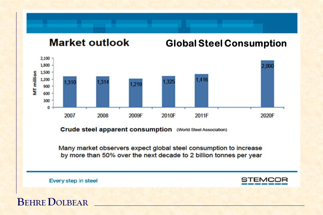 Global Steel Consumption