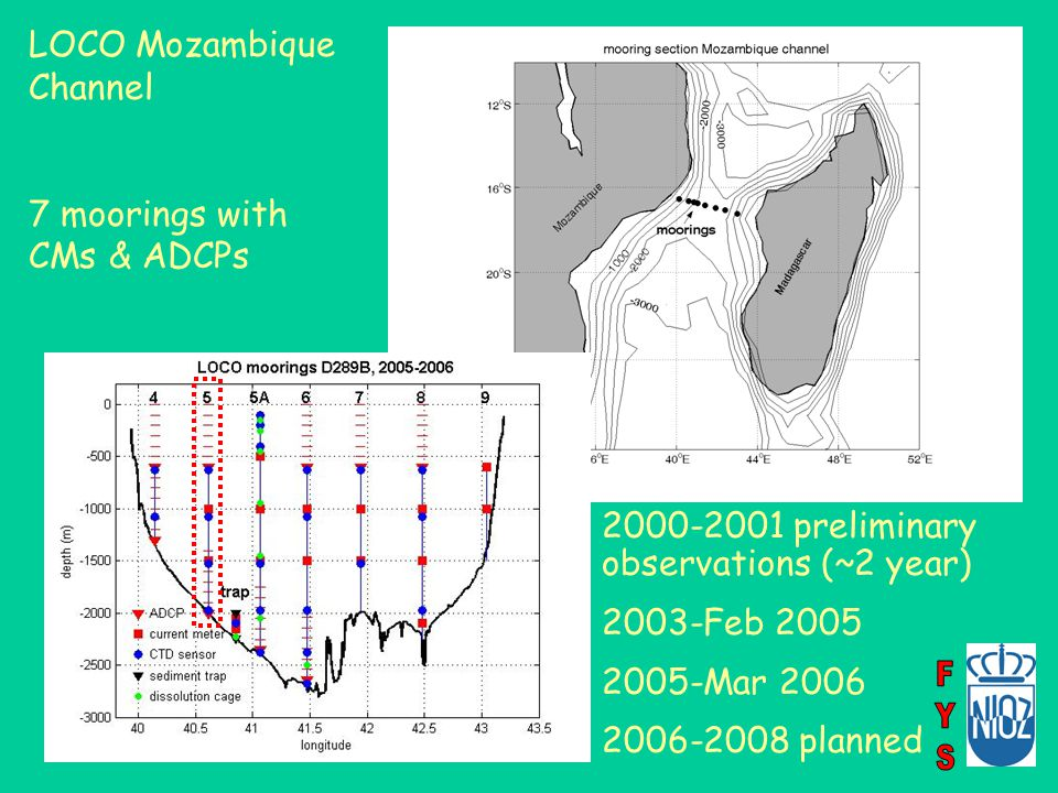 LOCO Mozambique Channel 7 moorings with CMs & ADCPs 2000-2001 preliminary observations (~2 year) 2003-Feb 2005 2005-Mar 2006 2006-2008 planned