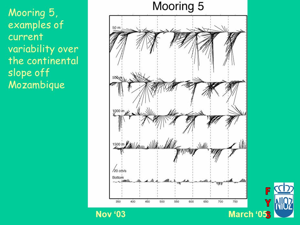 Mooring 5, examples of current variability over the continental slope off Mozambique Nov '03March '05
