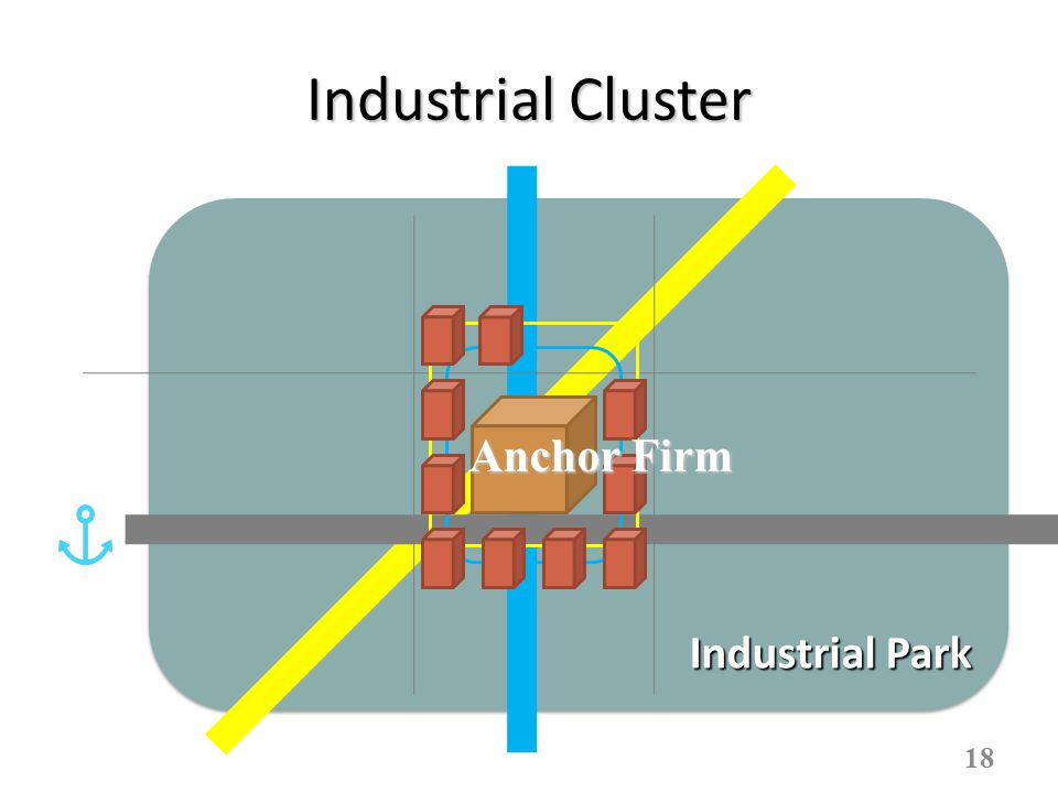 Industrial Cluster 18 Industrial Park Anchor Firm