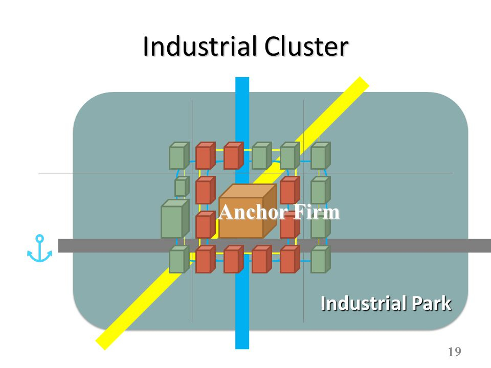 Industrial Cluster 19 Industrial Park Anchor Firm