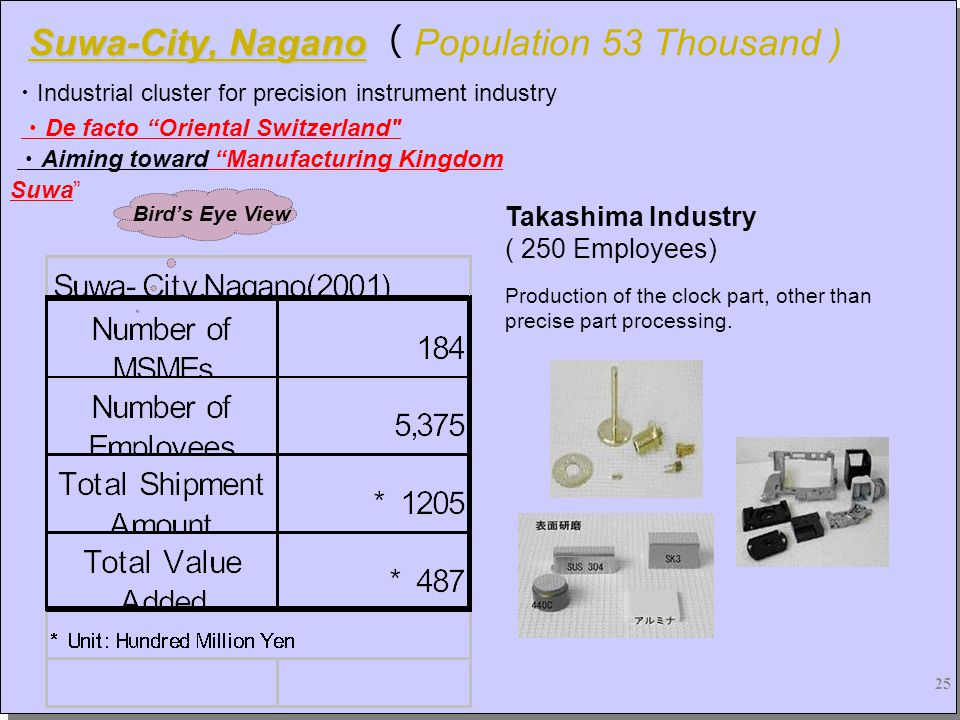 25 Suwa-City, Nagano Suwa-City, Nagano ( Population 53 Thousand ) ・ Industrial cluster for precision instrument industry ・ De facto Oriental Switzerland ・ Aiming toward Manufacturing Kingdom Suwa Production of the clock part, other than precise part processing.