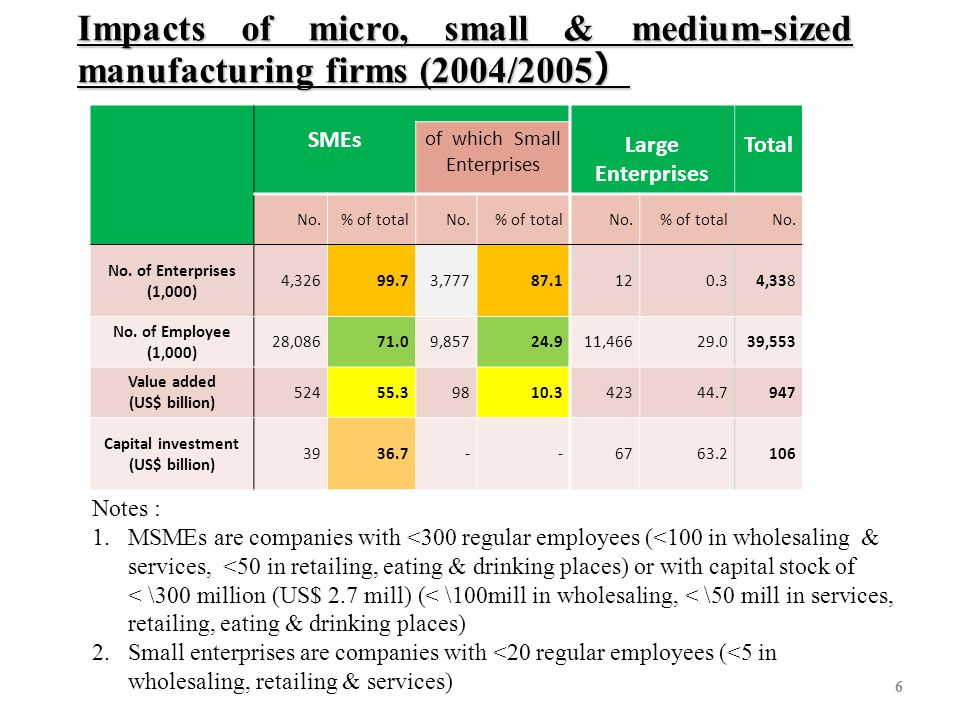 6 Impacts of micro, small & medium-sized manufacturing firms (2004/2005 ) Notes : 1.MSMEs are companies with <300 regular employees (<100 in wholesali
