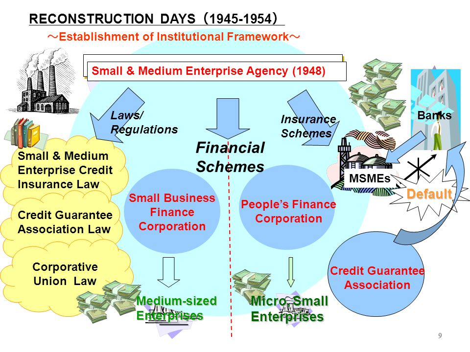 9 RECONSTRUCTION DAYS ( 1945-1954 ) ~ Establishment of Institutional Framework ~ Corporative Union Law Small Business Finance Corporation People's Fin