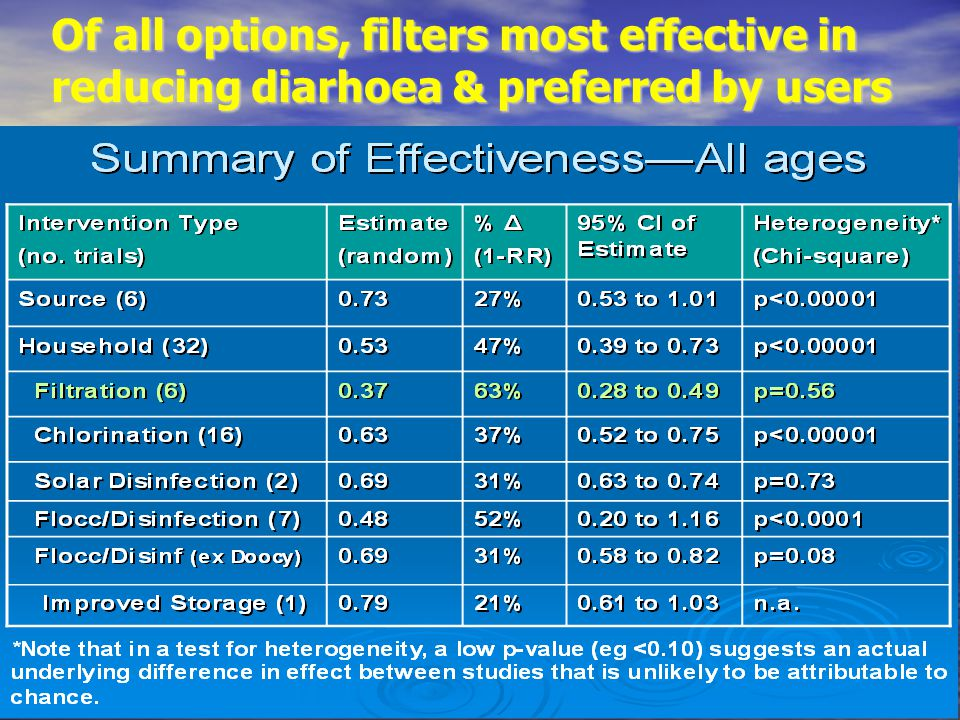 Of all options, filters most effective in reducing diarhoea & preferred by users