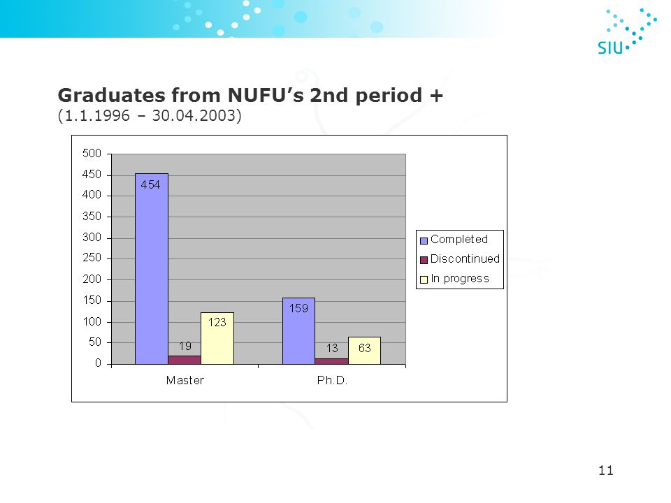 11 Graduates from NUFU's 2nd period + (1.1.1996 – 30.04.2003)