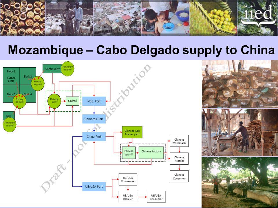 Mozambique – Cabo Delgado supply to China