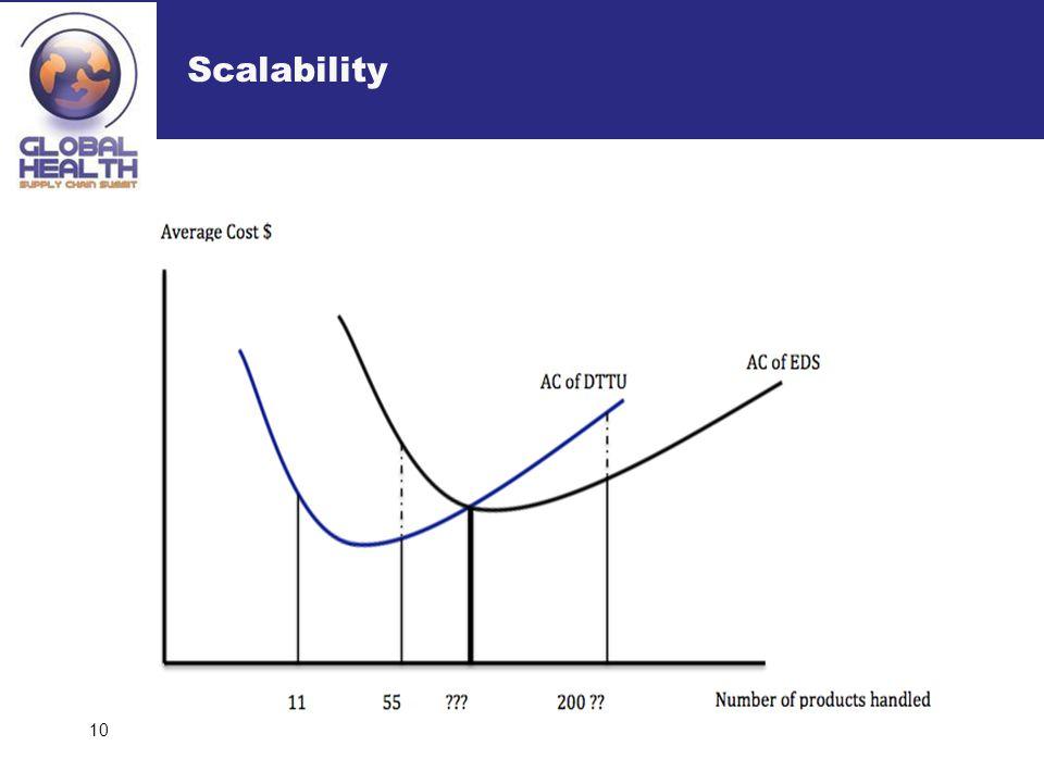 Scalability 10