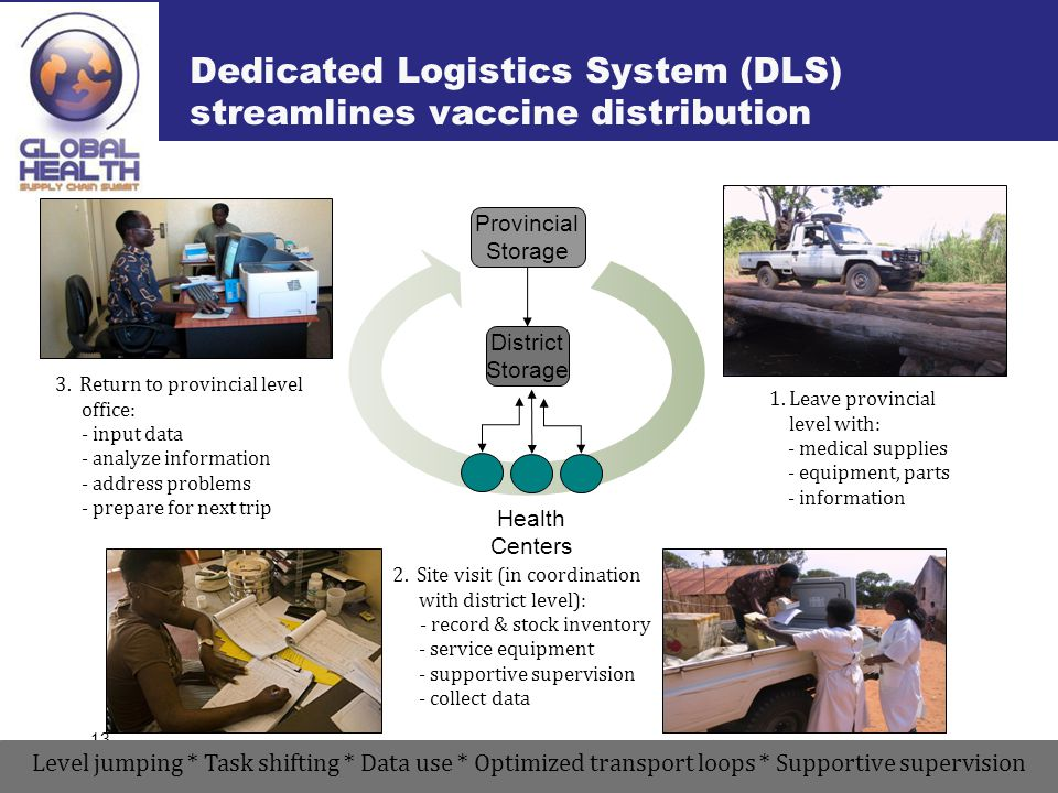 Dedicated Logistics System (DLS) streamlines vaccine distribution 13 District Storage Provincial Storage Health Centers 1.