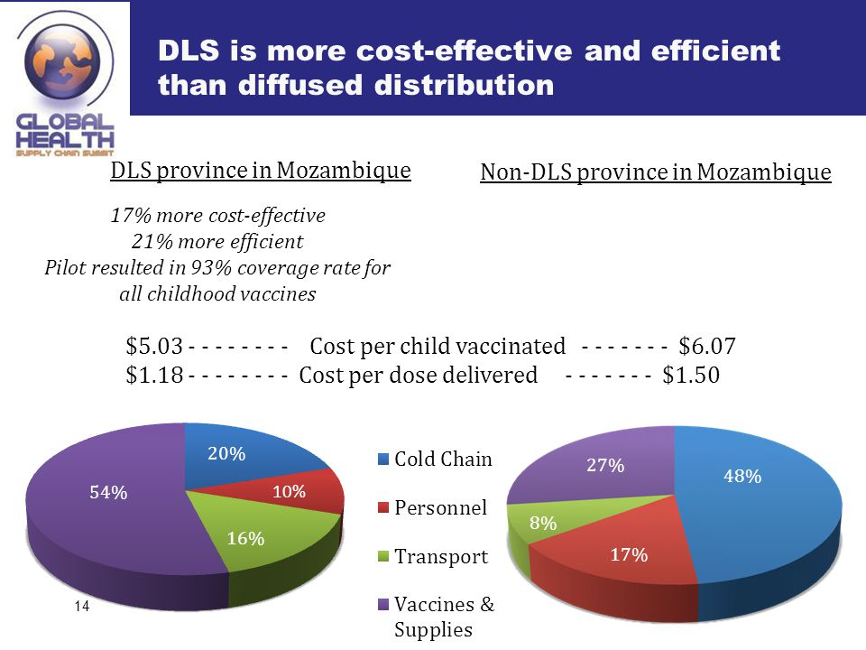 DLS is more cost-effective and efficient than diffused distribution 14 $5.03 - - - - - - - - Cost per child vaccinated - - - - - - - $6.07 $1.18 - - - - - - - -Cost per dose delivered - - - - - - - $1.50 DLS province in Mozambique Non-DLS province in Mozambique 17% more cost-effective 21% more efficient Pilot resulted in 93% coverage rate for all childhood vaccines 54% 10% 16% 20% 27% 48% 8% 17% 27%
