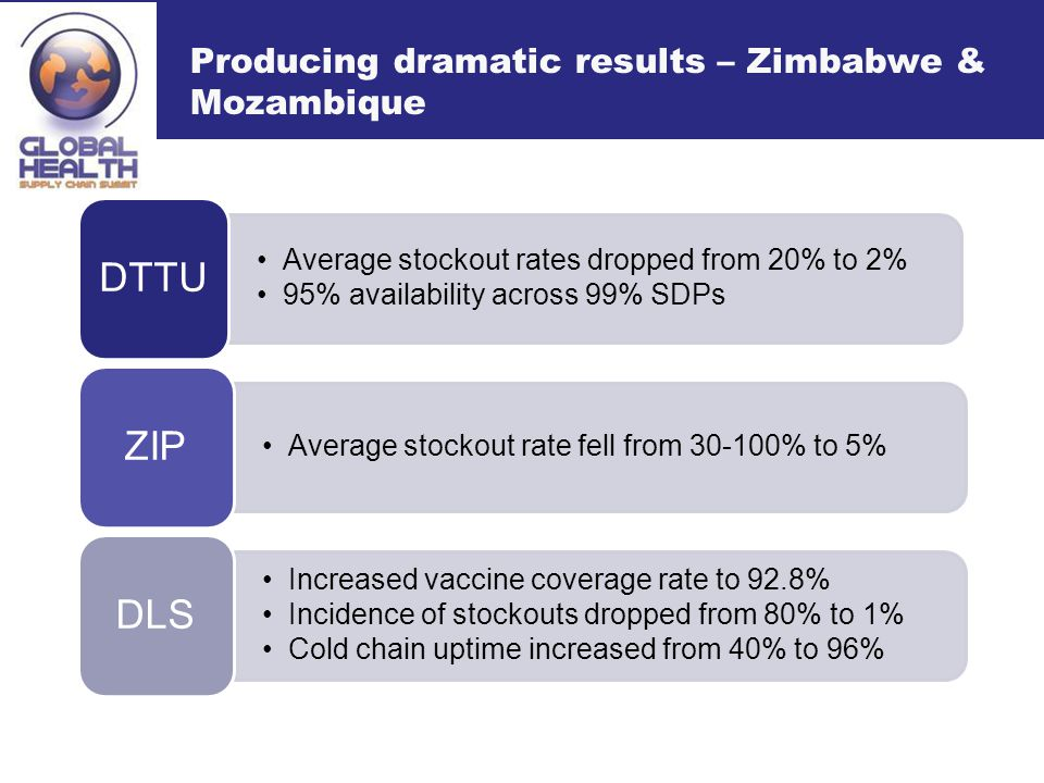 Producing dramatic results – Zimbabwe & Mozambique Average stockout rates dropped from 20% to 2% 95% availability across 99% SDPs DTTU Average stockout rate fell from 30-100% to 5% ZIP Increased vaccine coverage rate to 92.8% Incidence of stockouts dropped from 80% to 1% Cold chain uptime increased from 40% to 96% DLS