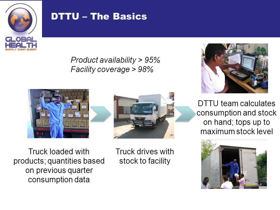 DTTU – The Basics Truck loaded with products; quantities based on previous quarter consumption data Truck drives with stock to facility DTTU team calculates consumption and stock on hand; tops up to maximum stock level Product availability > 95% Facility coverage > 98%