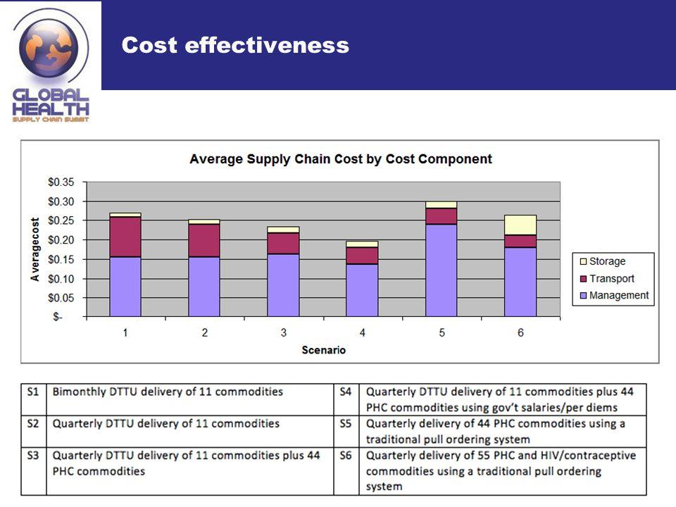 Cost effectiveness 8