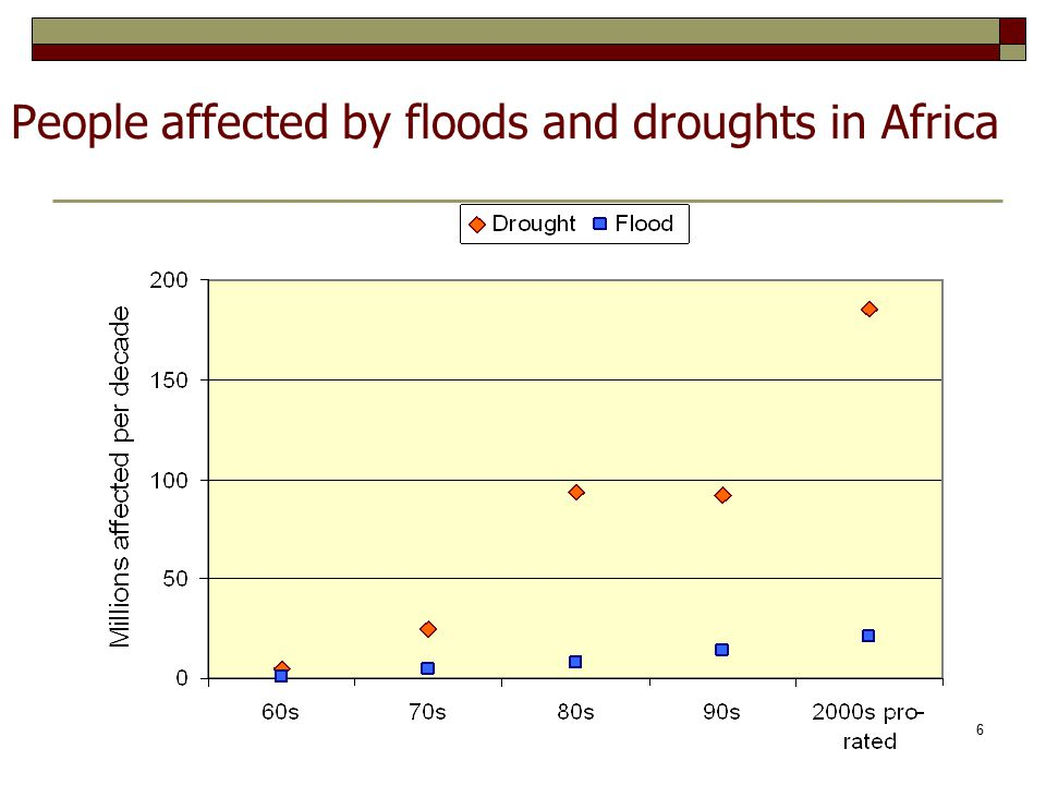 Major development sectors affected/vulnerable Water – its availability Agriculture – options to reduce adverse impacts Urban - Direct – e.g.