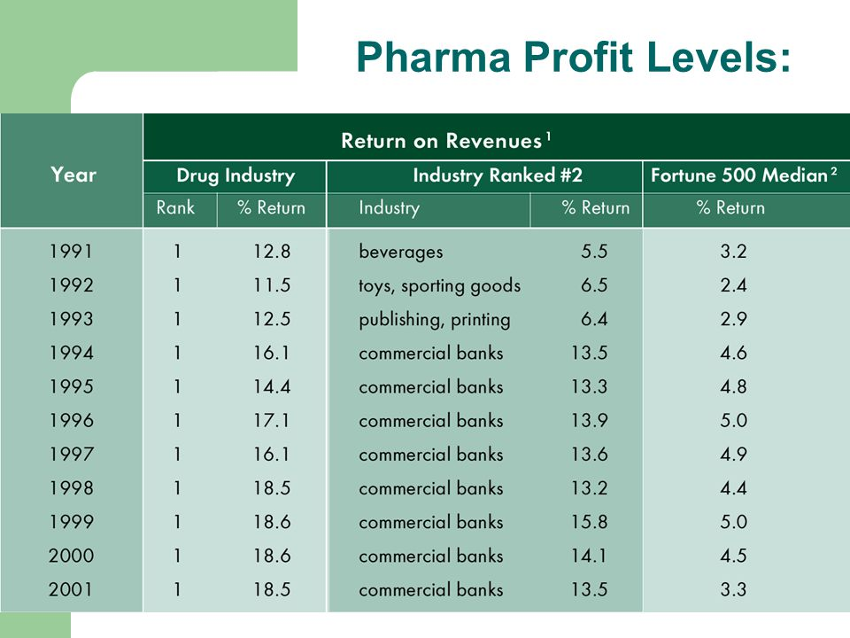 Pharma Profit Levels: