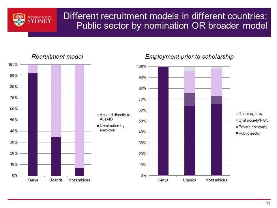 Different recruitment models in different countries: Public sector by nomination OR broader model 11 Employment prior to scholarshipRecruitment model