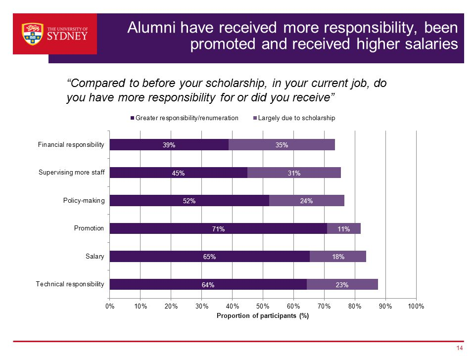 Alumni have received more responsibility, been promoted and received higher salaries 14 Compared to before your scholarship, in your current job, do you have more responsibility for or did you receive