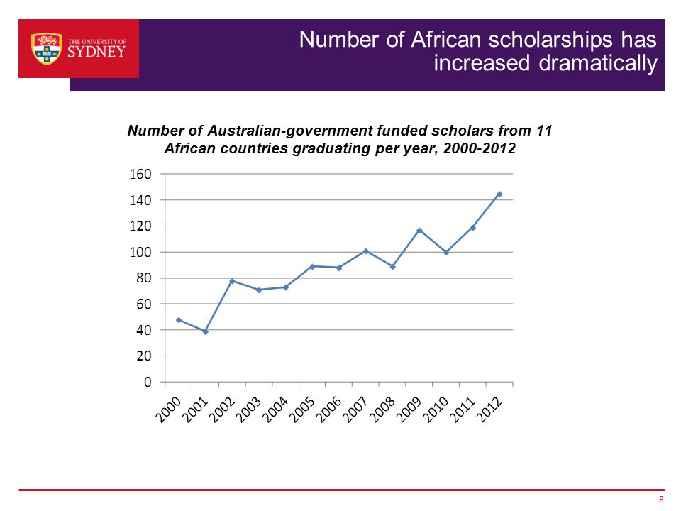 Number of African scholarships has increased dramatically Number of Australian-government funded scholars from 11 African countries graduating per year, 2000-2012 8