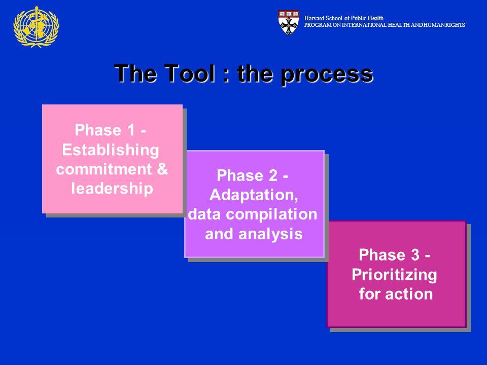 Phase 3 - Prioritizing for action Phase 3 - Prioritizing for action Phase 2 - Adaptation, data compilation and analysis Phase 2 - Adaptation, data com