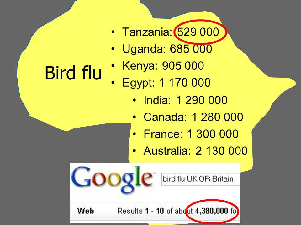 Bird flu Tanzania: 529 000 Uganda: 685 000 Kenya: 905 000 Egypt: 1 170 000 India: 1 290 000 Canada: 1 280 000 France: 1 300 000 Australia: 2 130 000