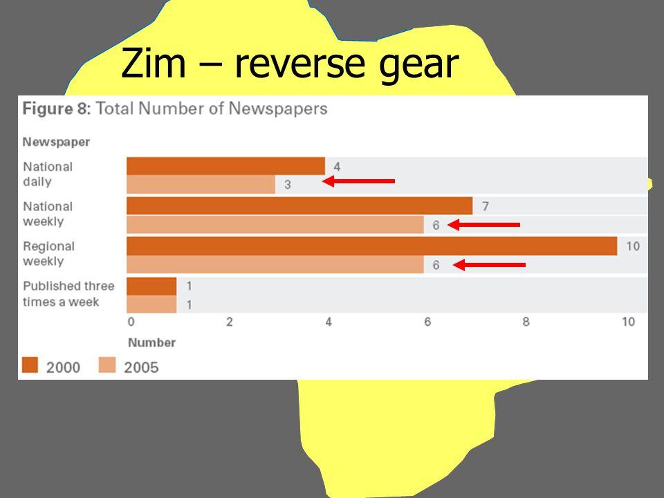 Zim – reverse gear