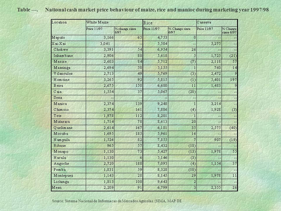 Table ---.National cash market price behaviour of maize, rice and manioc during marketing year 1997/98 Source: Sistema Nacional de Informacao de Mercados Agricolas (SIMA, MAP/DE