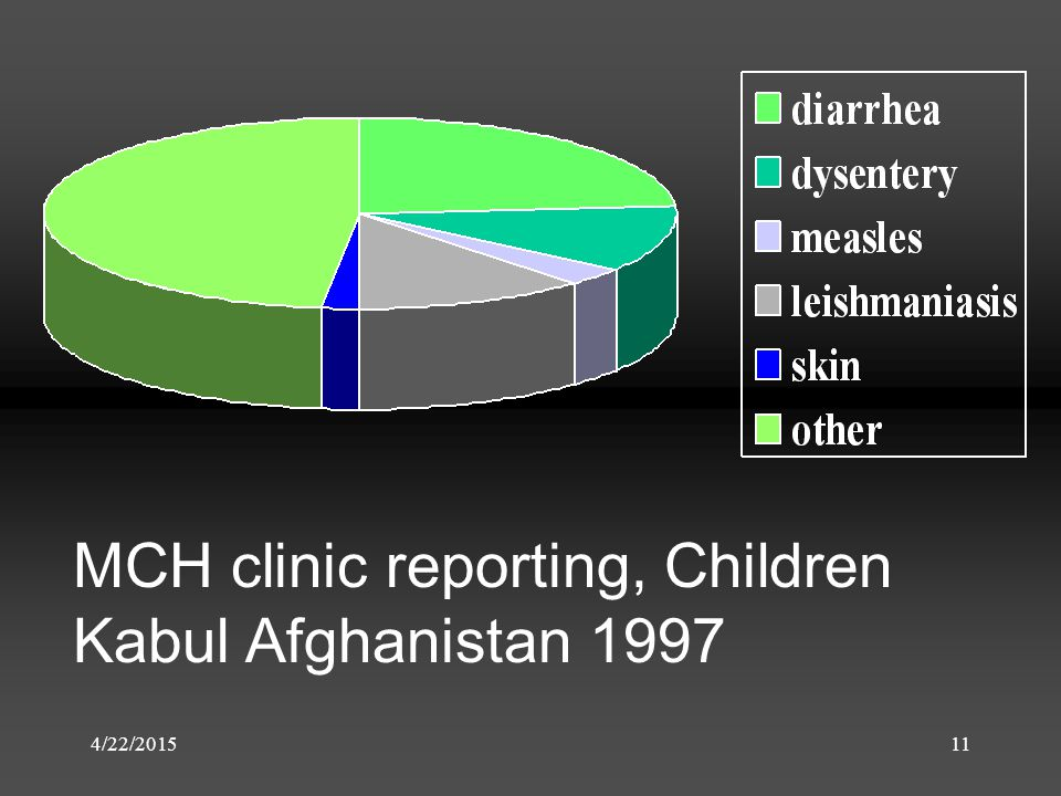 4/22/201511 MCH clinic reporting, Children Kabul Afghanistan 1997