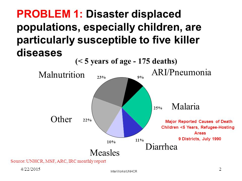 4/22/201523 PROBLEM 10: Inappropriate or inadequate health programs result in higher than necessary rates of morbidity and mortality