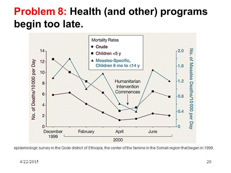 4/22/201520 Problem 8: Health (and other) programs begin too late. epidemiologic survey in the Gode district of Ethiopia, the center of the famine in