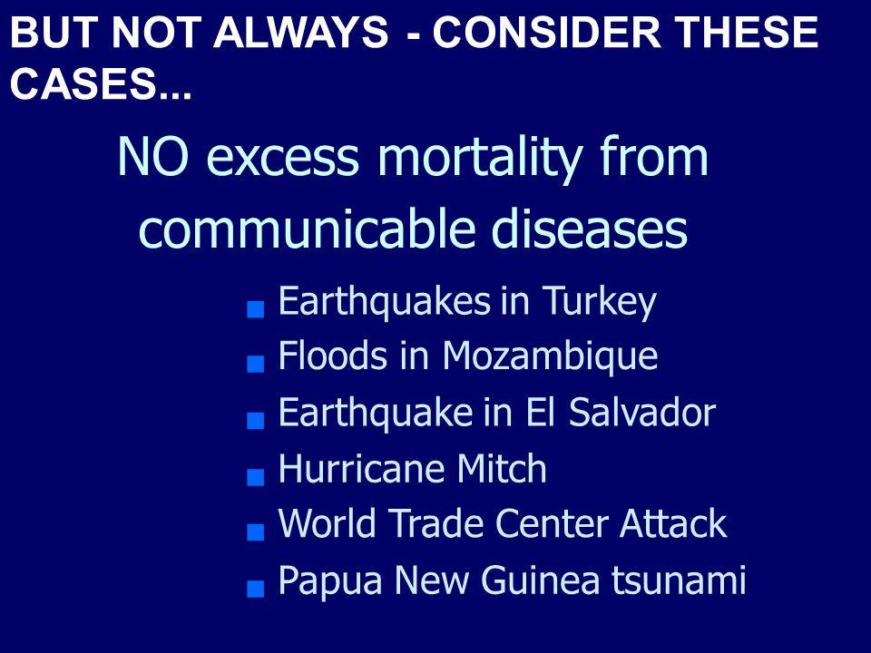 4/22/20156 Cause of Death all ages Sarajevo, Bosnia 1992-93 MSF Physical Trauma e.g.