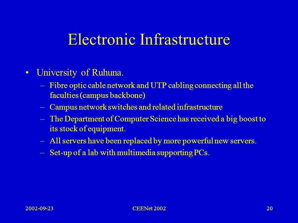 2002-09-23CEENet 200220 Electronic Infrastructure University of Ruhuna.