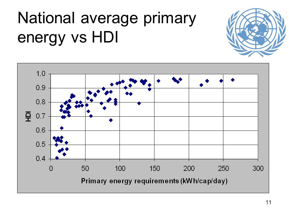 11 National average primary energy vs HDI