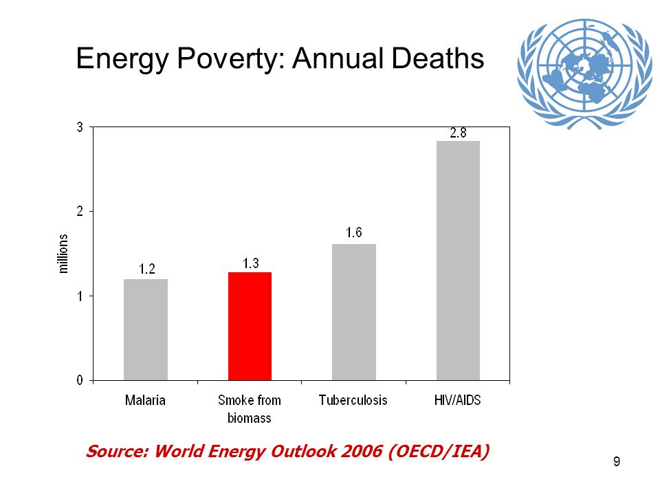 9 Energy Poverty: Annual Deaths Source: World Energy Outlook 2006 (OECD/IEA)