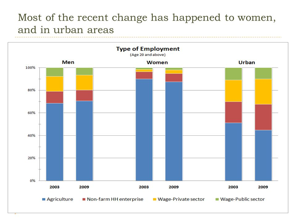 Most of the recent change has happened to women, and in urban areas