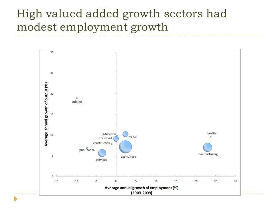 High valued added growth sectors had modest employment growth