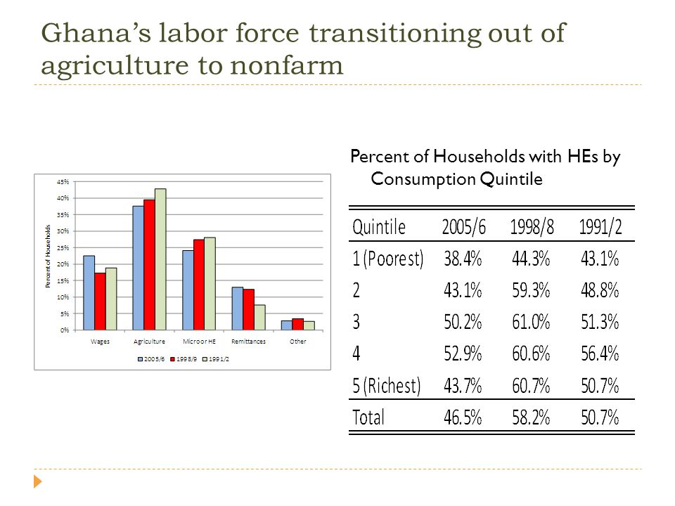 Shared growth requires a better educated labor force.
