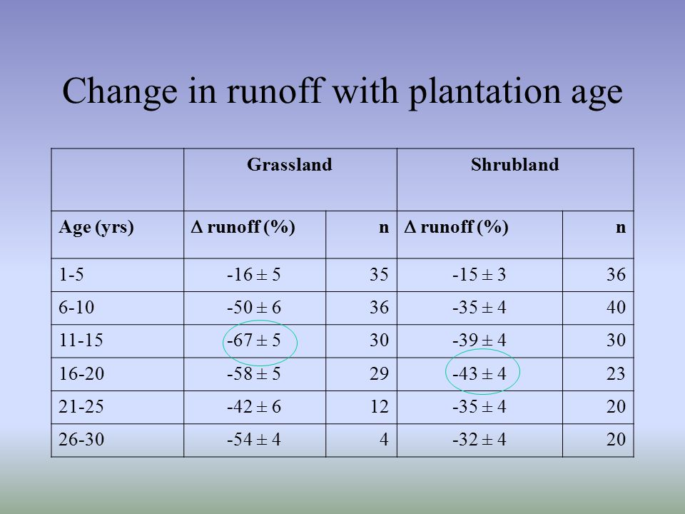 Change in runoff with plantation age GrasslandShrubland Age (yrs)  runoff (%) n n 1-5-16 ± 535-15 ± 336 6-10-50 ± 636-35 ± 440 11-15-67 ± 530-39 ± 430 16-20-58 ± 529-43 ± 423 21-25-42 ± 612-35 ± 420 26-30-54 ± 44-32 ± 420