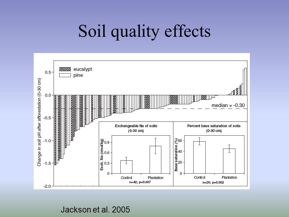 Soil quality effects Jackson et al. 2005