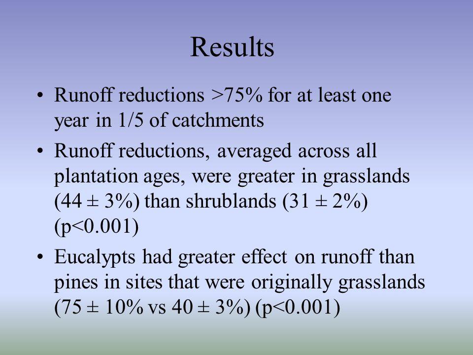 Change in runoff with plantation age Farley et al. 2005