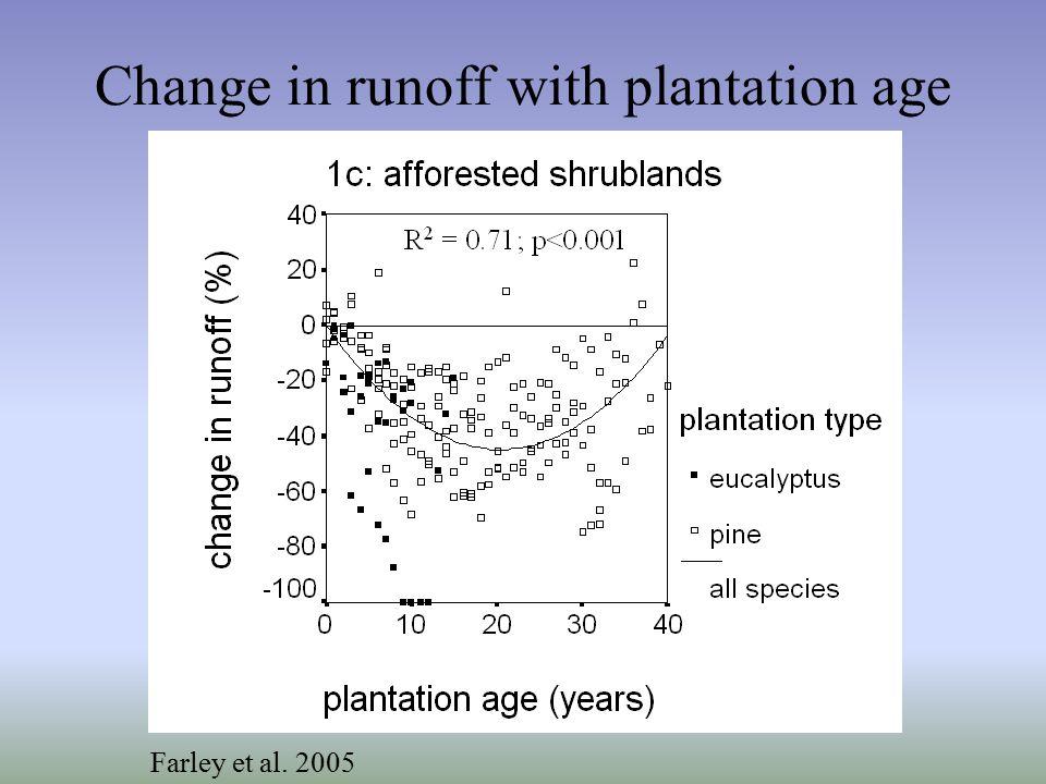 Change in runoff with plantation age GrasslandShrubland Age (yrs)  runoff (%) n n 1-5-16 ± 535-15 ± 336 6-10-50 ± 636-35 ± 440 11-15-67 ± 530-39 ± 430 16-20-58 ± 529-43 ± 423 21-25-42 ± 612-35 ± 420 26-30-54 ± 44-32 ± 420