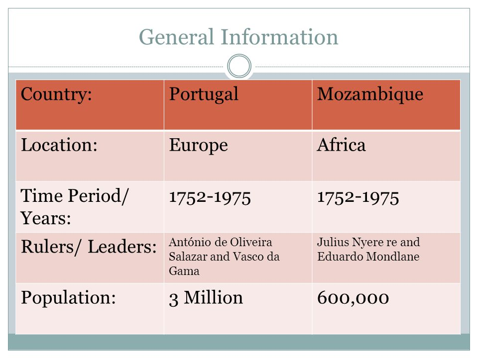 General Information Country:PortugalMozambique Location:EuropeAfrica Time Period/ Years: 1752-1975 Rulers/ Leaders: António de Oliveira Salazar and Vasco da Gama Julius Nyere re and Eduardo Mondlane Population:3 Million600,000