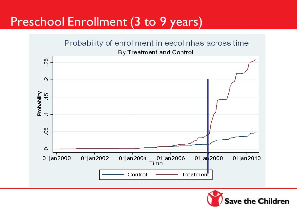 Preschool Enrollment (3 to 9 years)