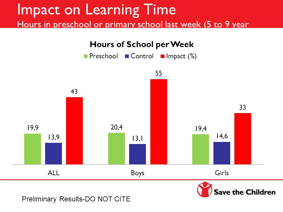 Impact on Learning Time Hours in preschool or primary school last week (5 to 9 year olds) Preliminary Results-DO NOT CITE