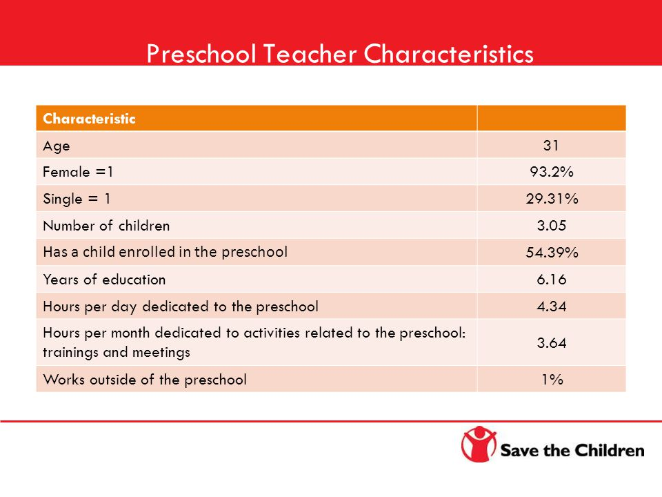 Preschool Teacher Characteristics Characteristic Age 31 Female =1 93.2% Single = 1 29.31% Number of children 3.05 Has a child enrolled in the preschoo