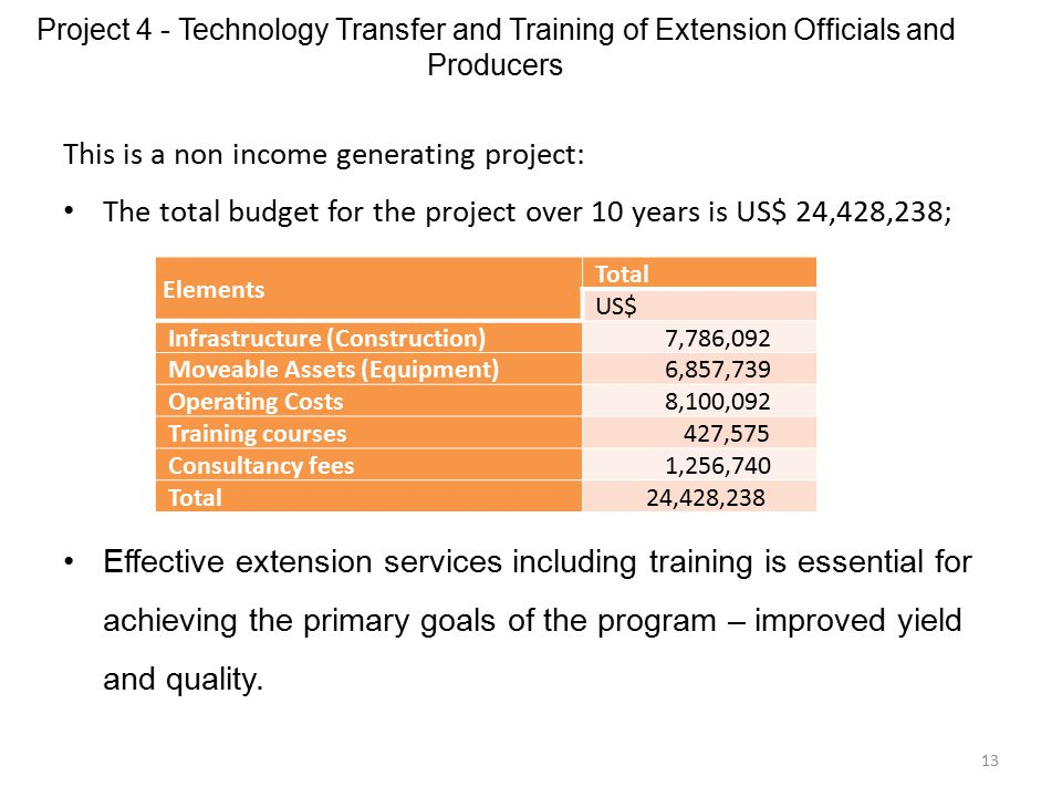 Project 4 - Technology Transfer and Training of Extension Officials and Producers 13 This is a non income generating project: The total budget for the