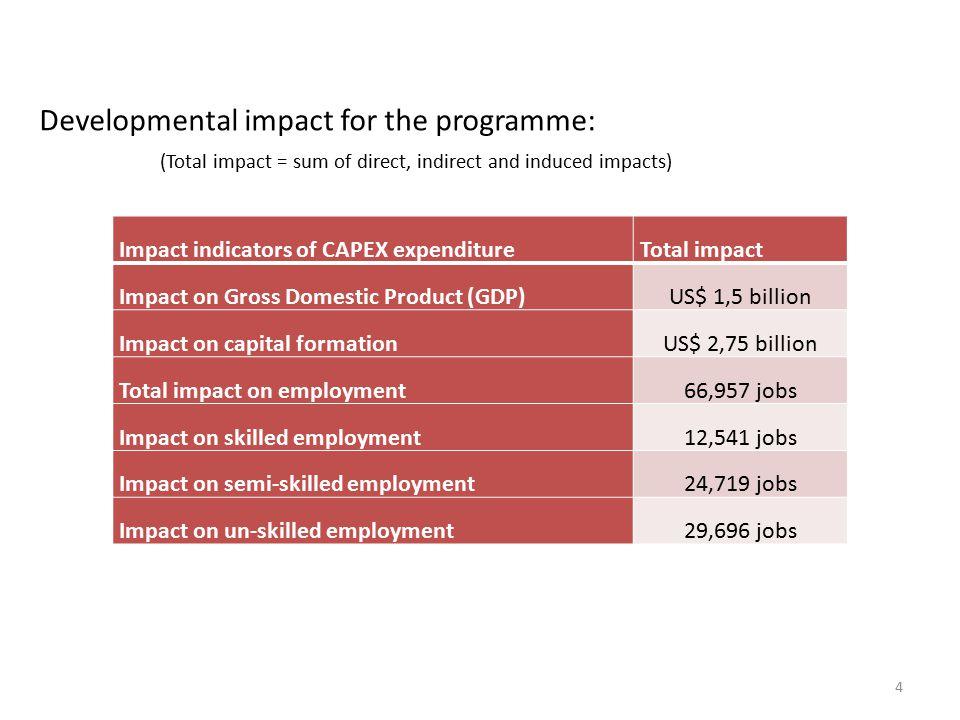 CVCRS Economic Feasibility 4 Impact indicators of CAPEX expenditureTotal impact Impact on Gross Domestic Product (GDP)US$ 1,5 billion Impact on capita