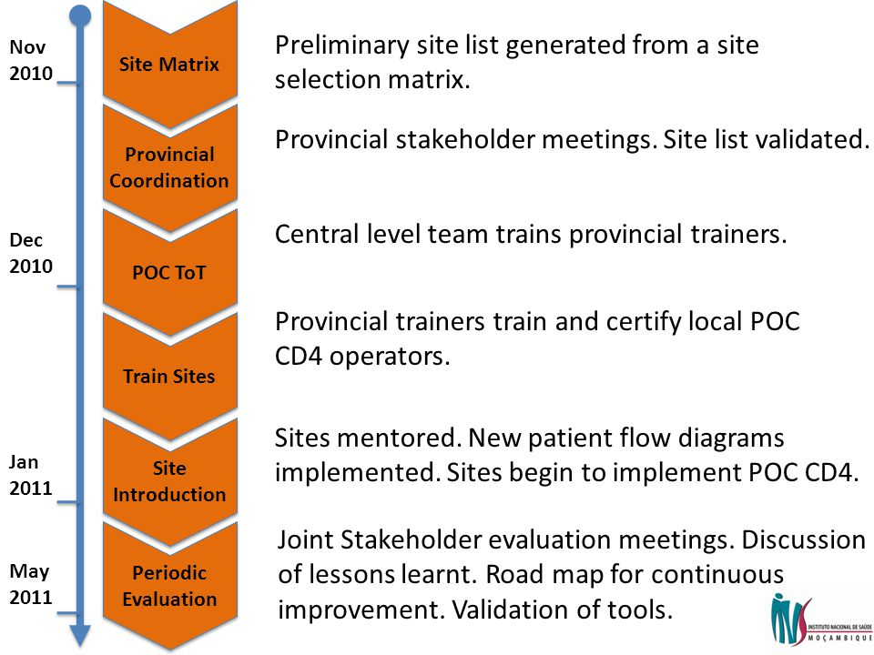 Provincial Coordination Site Matrix POC ToT Train Sites Site Introduction Periodic Evaluation Nov 2010 Dec 2010 Jan 2011 May 2011 Preliminary site list generated from a site selection matrix.